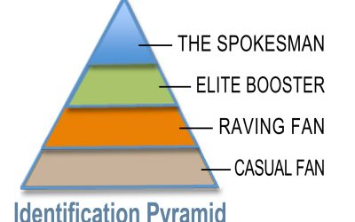Identification Pyramid: From Friends to Followers to Raving Fans