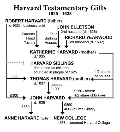 Harvard-Testamentary-Gift-chart