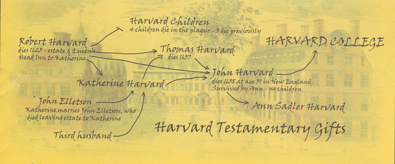 Harvard-Testamentary-Gifts